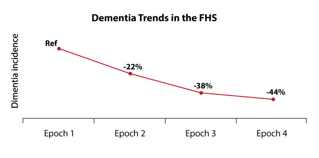 Dementia Trends in the Framingham Study that coincides with GMO foods